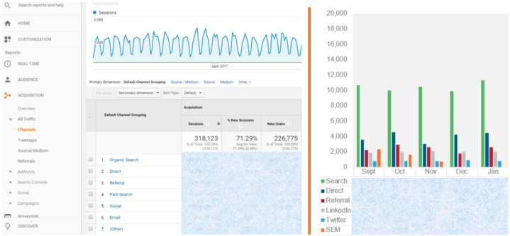 Five metrics to track in Google Analytics - Channel Traffic
