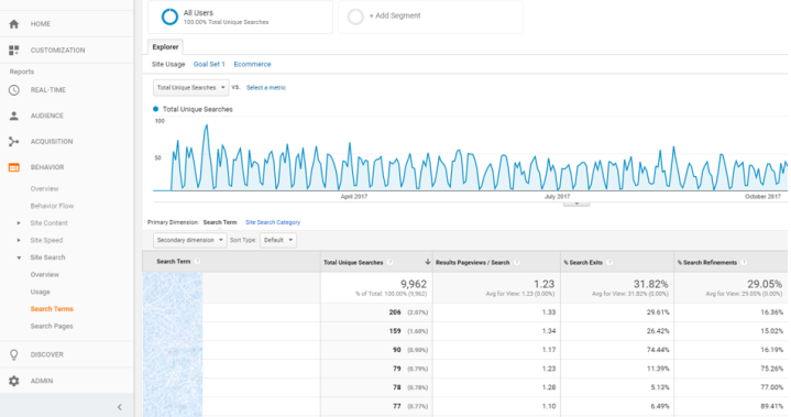 Five metrics to track in Google Analytics - site search