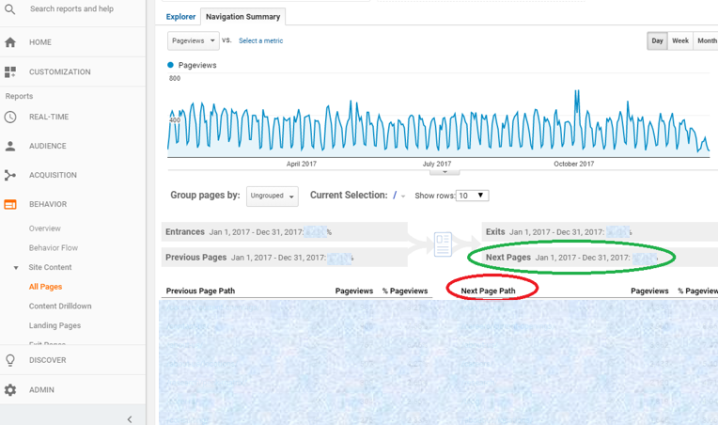Five Metrics to Track in Google Analytics - Navigation Summary