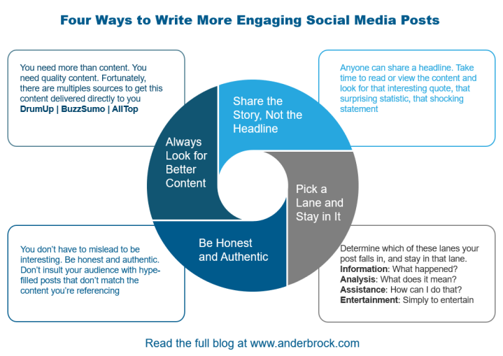 four ways social meda graphic