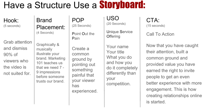 Structure for a high quality video story board